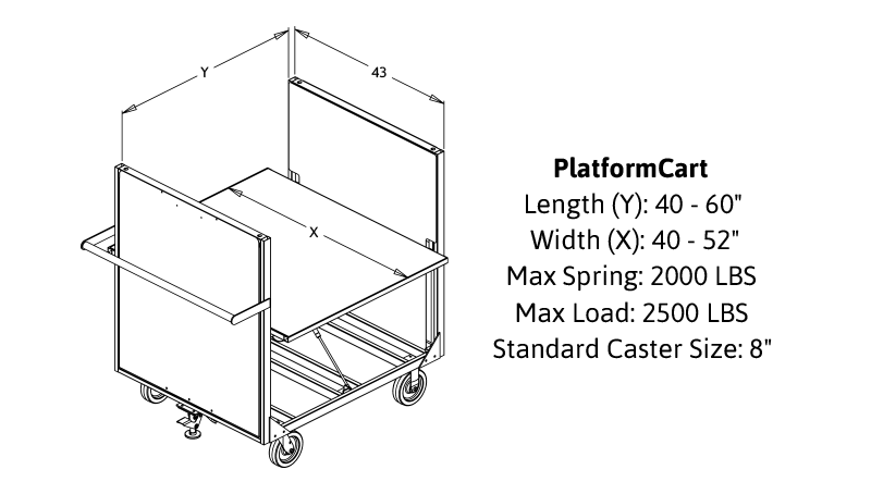 PlatformCart diagram